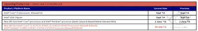 Haswell-Eのローンチ予定日(2014年6月23日)