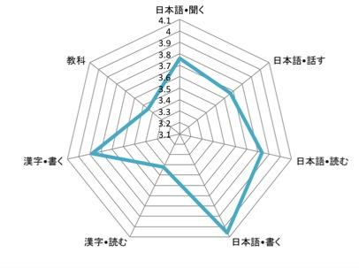 2013ガリ勉クラブアンケート質問Ⅰ201404271