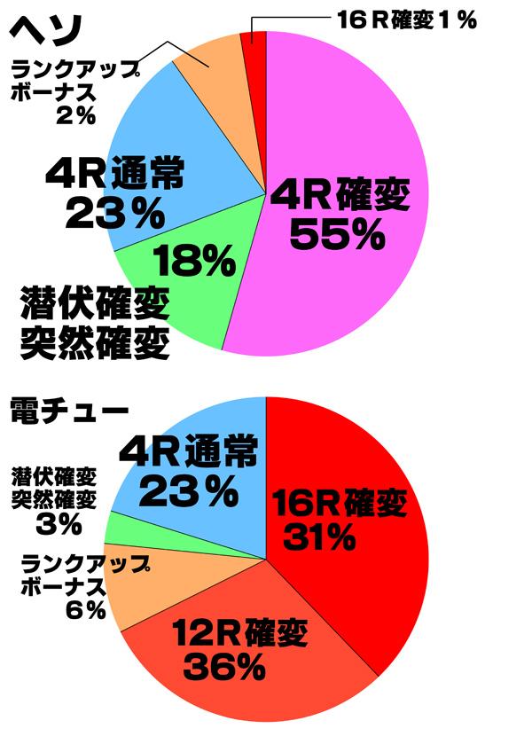 水泳大会円グラフ