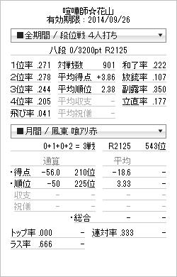 tenhou_prof_20140622.png