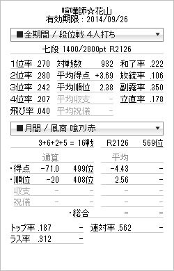 tenhou_prof_20140718.png