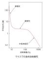 線量と生存期間の関係図