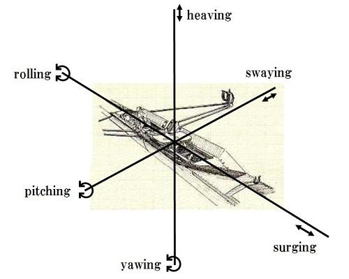 艇の動揺に関する図