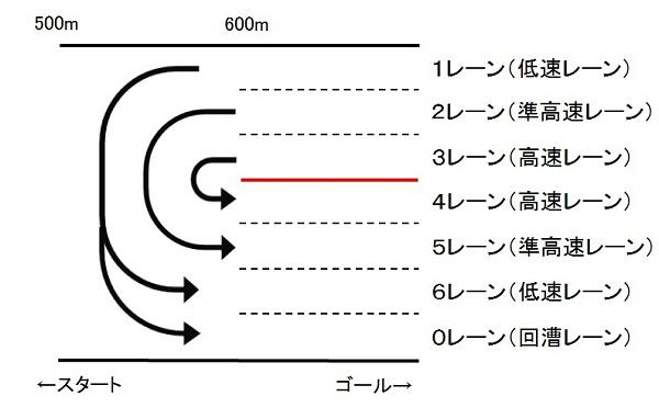 戸田コース500m地点 転回方法