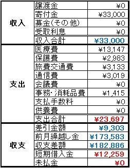 動物助け隊2014年2月収支報告