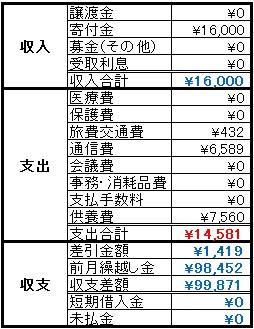 動物助け隊2014年4月収支報告