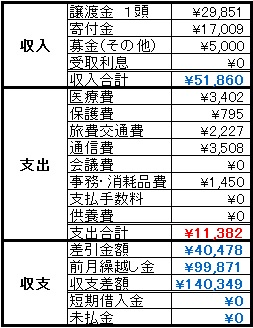 動物助け隊2014年5月収支報告