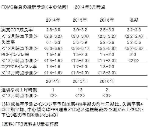 20140323表2