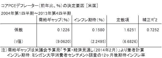 20140511表1