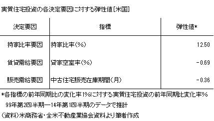 20140522表1