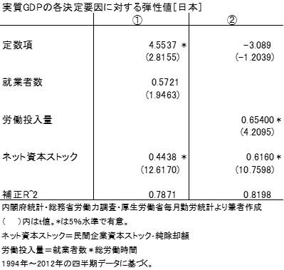 20140529表1