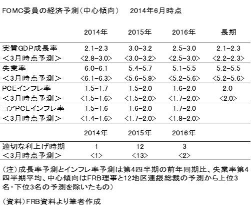 20140629表2