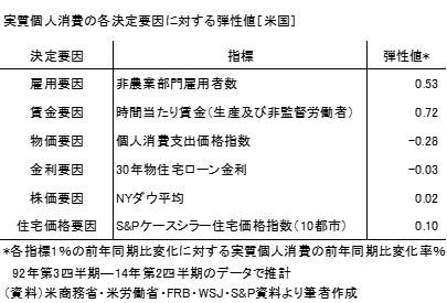 20140815表1