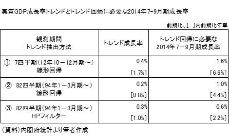 20140831表1