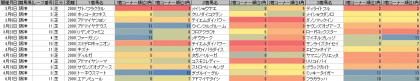 脚質傾向_阪神_芝_2000m_20140105~20140608