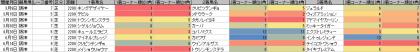 脚質傾向_阪神_芝_2200m_20140105~20140622