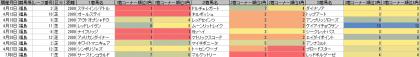 脚質傾向_福島_芝_2000m_20140105~20140706