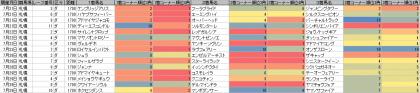 脚質傾向_札幌_ダート_1700m_20120721~20120729