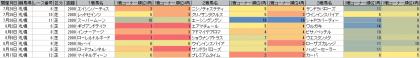 脚質傾向_札幌_芝_2000m_20140105~20140817