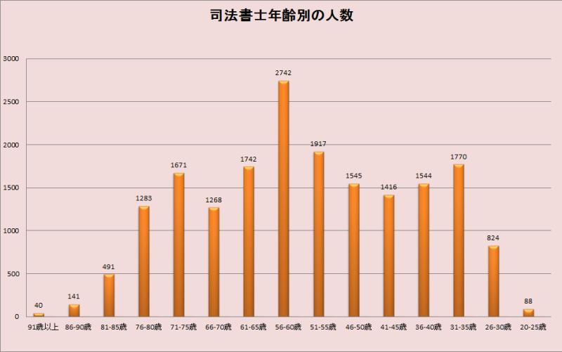 司法書士人口グラフ