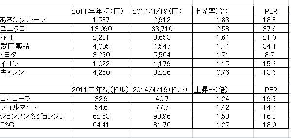 株価上昇率140419