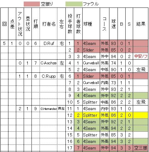 田中将大メジャーオープン戦初登板32球の全詳細5回表