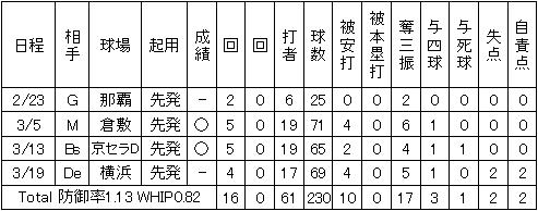 松井裕樹オープン戦成績
