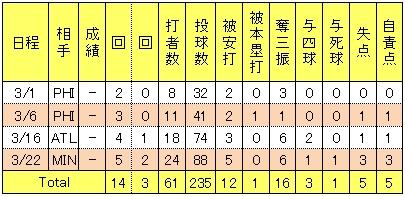 田中将大オープン戦試合別投手成績