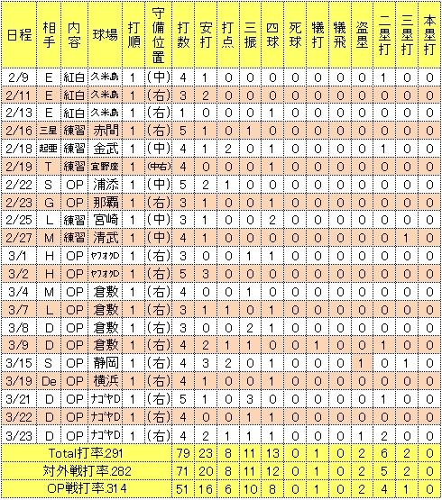 岡島豪郎2014年オープン戦成績