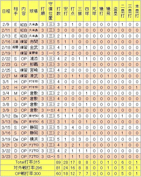 銀次2014年オープン戦成績