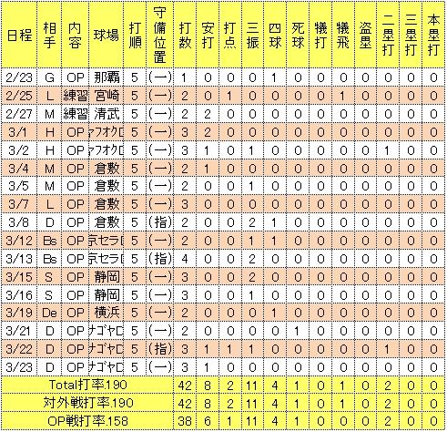 ユーキリス2014年オープン戦成績