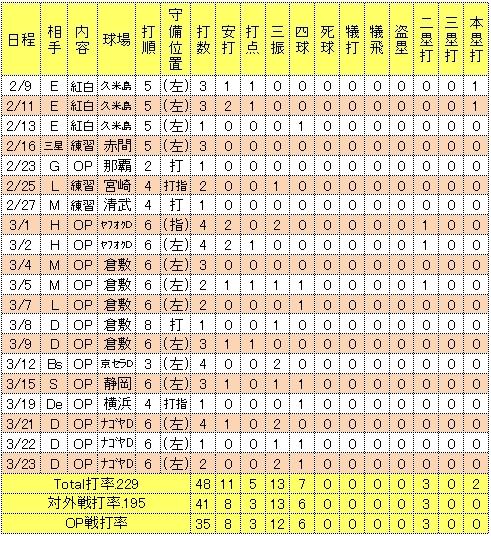 枡田慎太郎2014年オープン戦成績