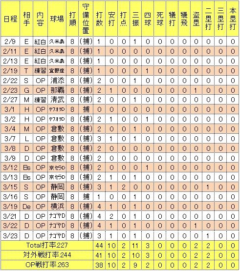 嶋基宏2014年オープン戦成績