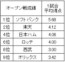 パリーグ2014年オープン戦1試合平均得点
