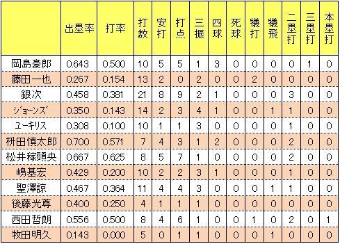 楽天イーグルス打者別2014年オープン戦得点圏打率