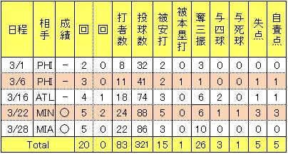 2田中将大2014年スプリングトレーニングの投手成績