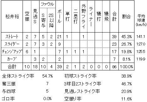 松井裕樹2014年4月9日日本ハム戦投手成績