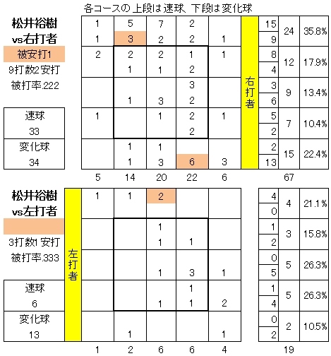 松井裕樹2014年4月9日日本ハム戦配球図
