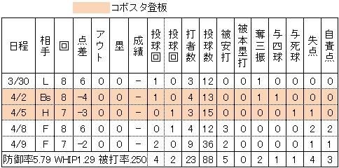 楽天小山伸一郎2014年投手成績