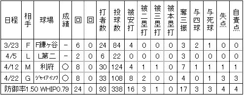 楽天上園啓史2014年2軍試合別投手成績