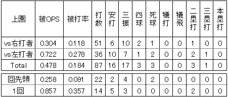 楽天・上園啓史2014年2軍左右打者別投手成績