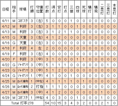 楽天島内宏明2014年2軍試合別打撃成績