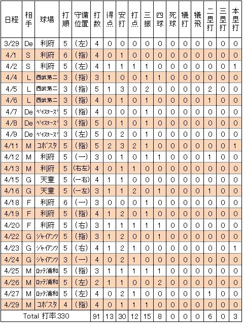 楽天小斉祐輔2014年2軍試合別打撃成績