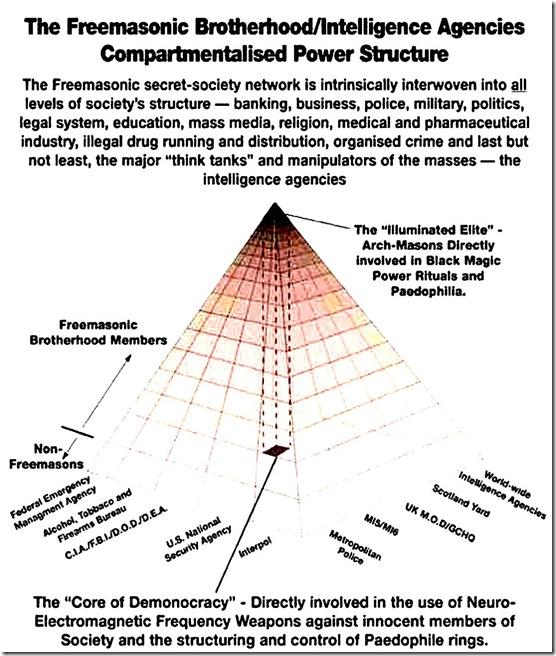 とある構造(Freemasonic Brotherhood Power Structure)image