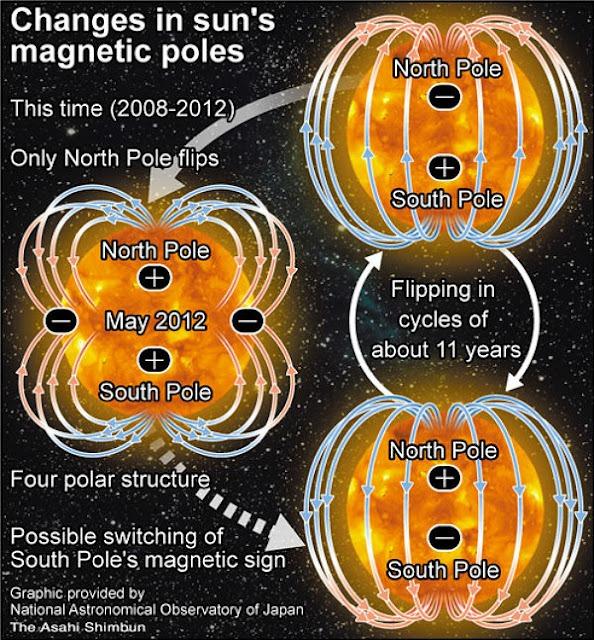 太陽の磁極反転image