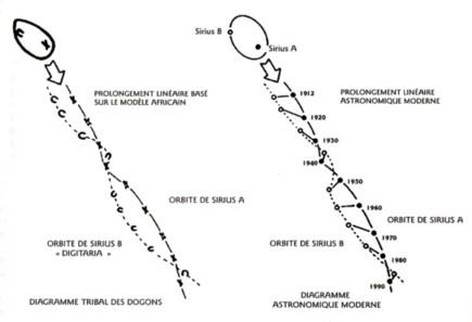天空の(ドゴン族が残したsiriusABのダイアグラム比較)image