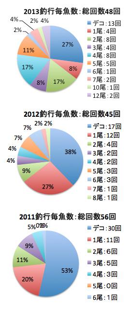 2013魚数