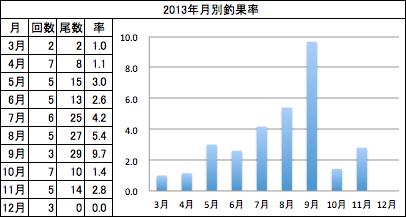 2013月別釣果率