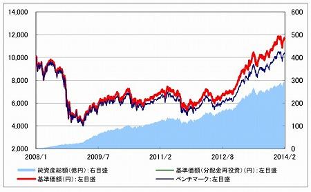 SMT グローバル株式インデックス・オープン レポートのグラフ