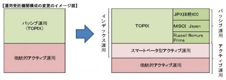 GPIF国内株式運用のイメージ